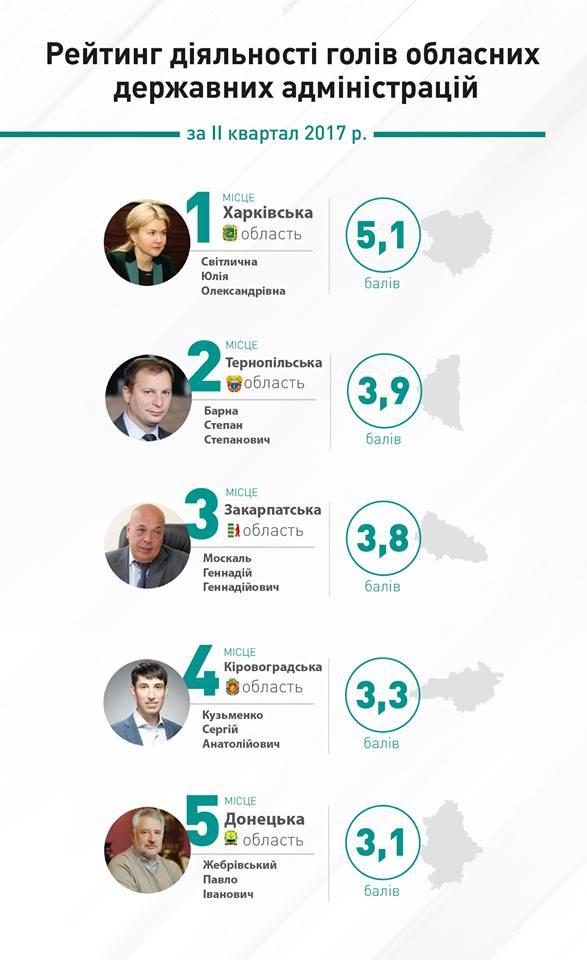 рейтинг Барна Тернопільщина