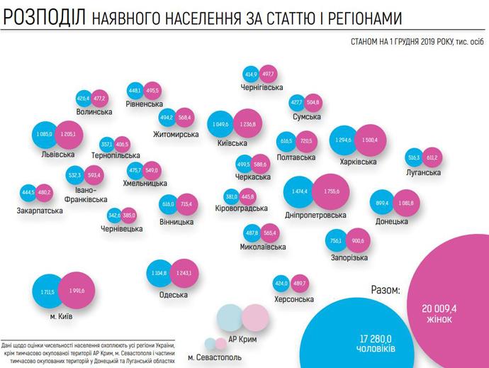 населення електронний перепис