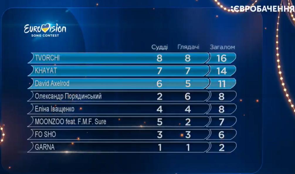 півфінал Євробачення