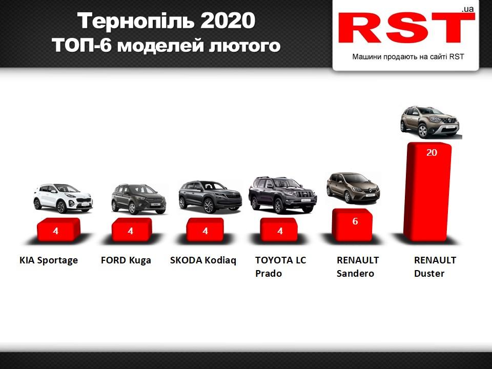 Тернопіль продаж авто