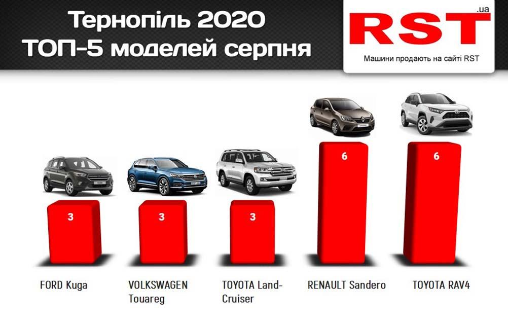 продаж автомобілів
