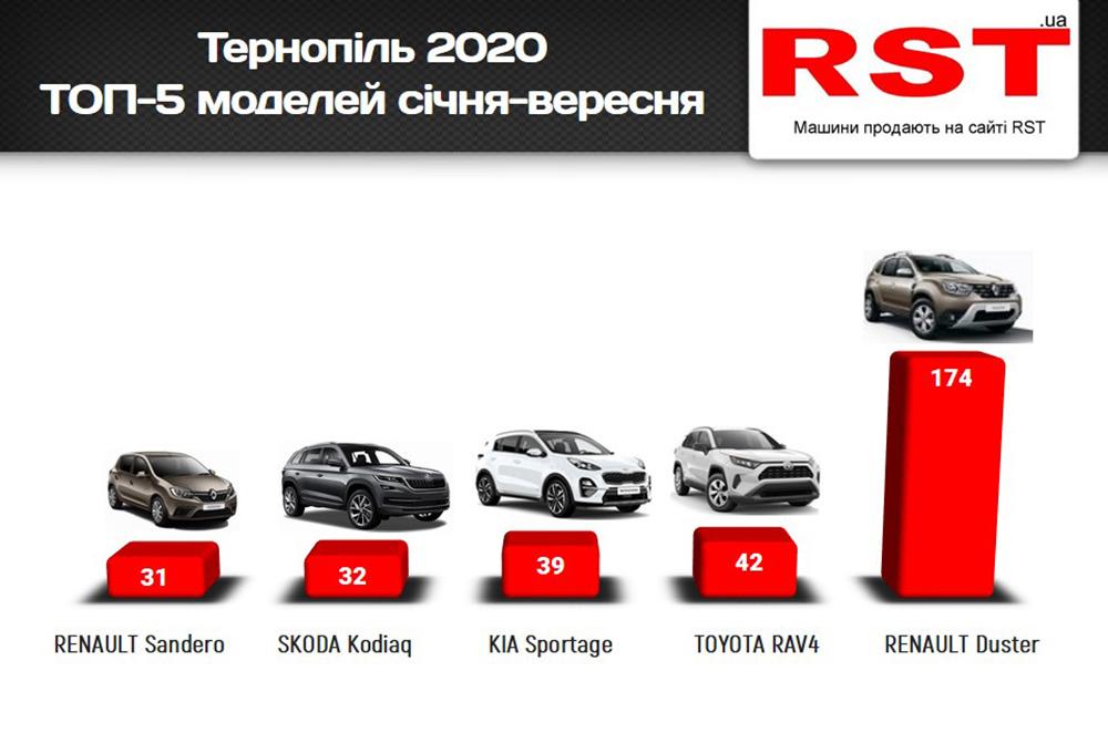 купити авто у Тернополі