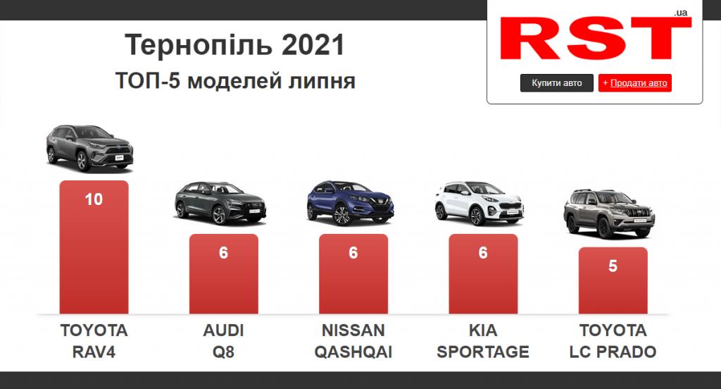 Тернопіль, продаж авто, рейтинг моделей